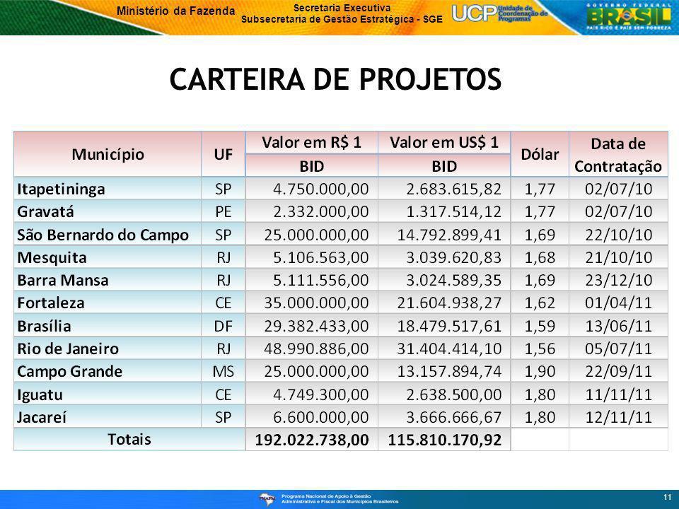 Ministério da Fazenda Secretaria Executiva Subsecretaria de Gestão Estratégica - SGE 11 CARTEIRA DE PROJETOS