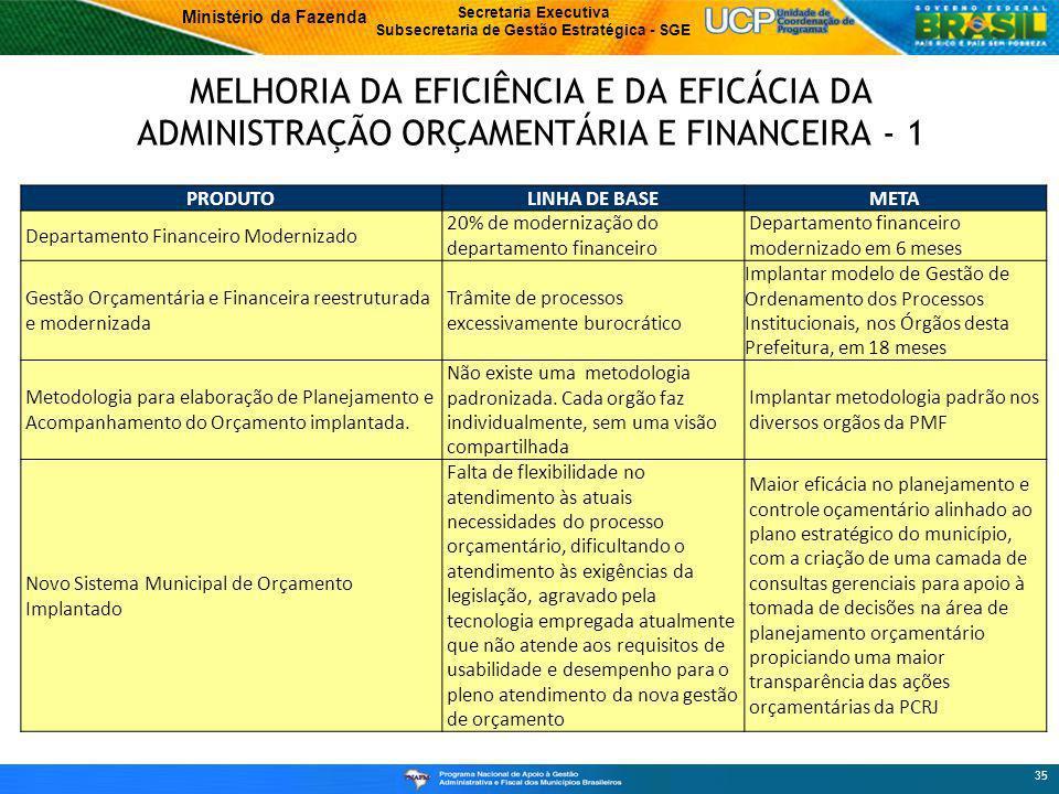Ministério da Fazenda Secretaria Executiva Subsecretaria de Gestão Estratégica - SGE MELHORIA DA EFICIÊNCIA E DA EFICÁCIA DA ADMINISTRAÇÃO ORÇAMENTÁRIA E FINANCEIRA - 1 35 PRODUTOLINHA DE BASEMETA Departamento Financeiro Modernizado 20% de modernização do departamento financeiro Departamento financeiro modernizado em 6 meses Gestão Orçamentária e Financeira reestruturada e modernizada Trâmite de processos excessivamente burocrático Implantar modelo de Gestão de Ordenamento dos Processos Institucionais, nos Órgãos desta Prefeitura, em 18 meses Metodologia para elaboração de Planejamento e Acompanhamento do Orçamento implantada.