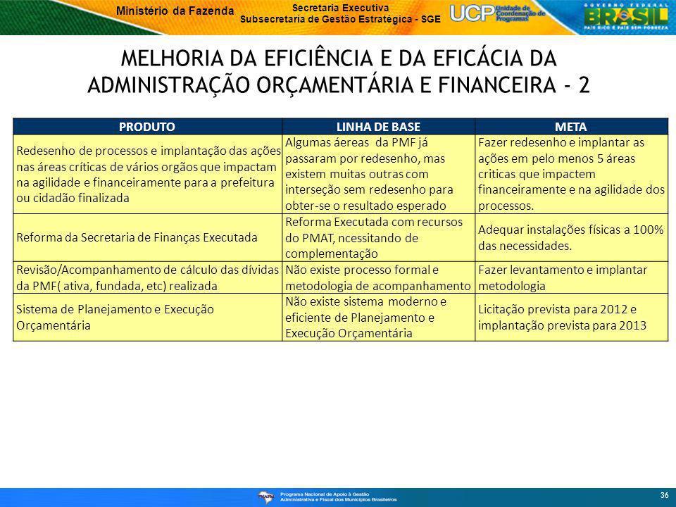 Ministério da Fazenda Secretaria Executiva Subsecretaria de Gestão Estratégica - SGE MELHORIA DA EFICIÊNCIA E DA EFICÁCIA DA ADMINISTRAÇÃO ORÇAMENTÁRIA E FINANCEIRA - 2 36 PRODUTOLINHA DE BASEMETA Redesenho de processos e implantação das ações nas áreas críticas de vários orgãos que impactam na agilidade e financeiramente para a prefeitura ou cidadão finalizada Algumas áereas da PMF já passaram por redesenho, mas existem muitas outras com interseção sem redesenho para obter-se o resultado esperado Fazer redesenho e implantar as ações em pelo menos 5 áreas criticas que impactem financeiramente e na agilidade dos processos.
