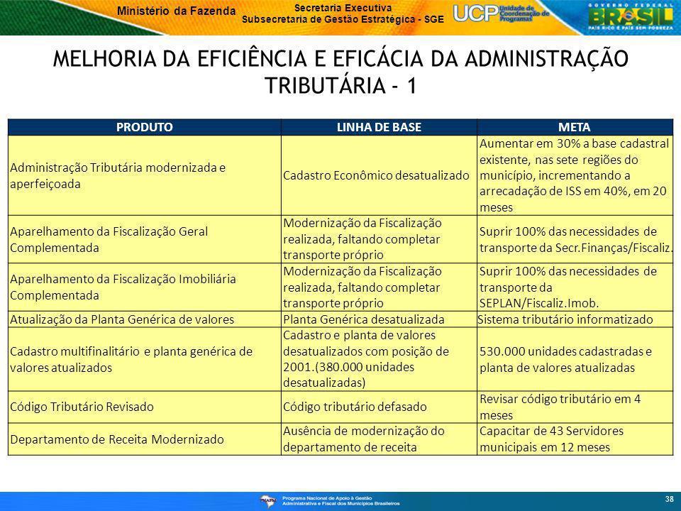 Ministério da Fazenda Secretaria Executiva Subsecretaria de Gestão Estratégica - SGE MELHORIA DA EFICIÊNCIA E EFICÁCIA DA ADMINISTRAÇÃO TRIBUTÁRIA - 1 38 PRODUTOLINHA DE BASEMETA Administração Tributária modernizada e aperfeiçoada Cadastro Econômico desatualizado Aumentar em 30% a base cadastral existente, nas sete regiões do município, incrementando a arrecadação de ISS em 40%, em 20 meses Aparelhamento da Fiscalização Geral Complementada Modernização da Fiscalização realizada, faltando completar transporte próprio Suprir 100% das necessidades de transporte da Secr.Finanças/Fiscaliz.