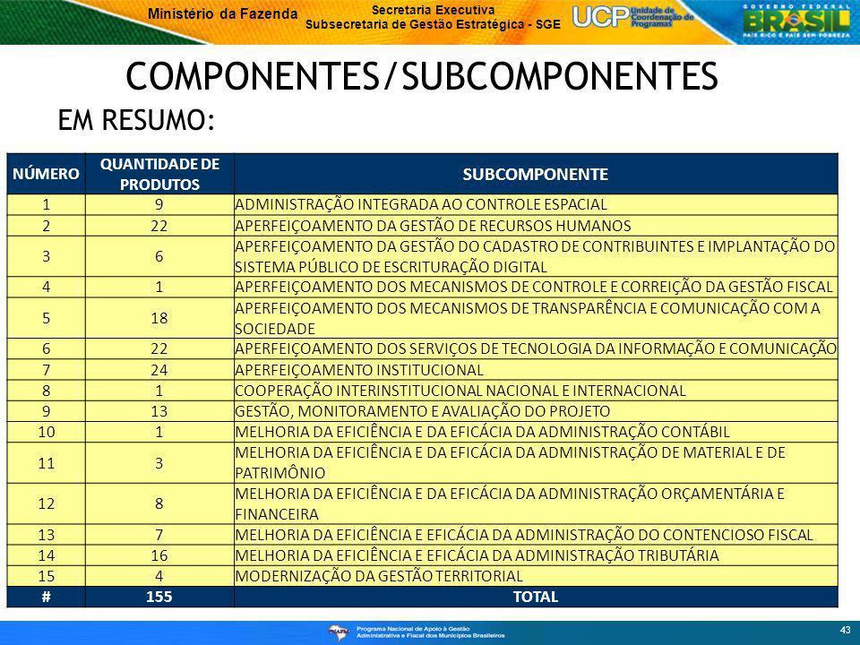 Ministério da Fazenda Secretaria Executiva Subsecretaria de Gestão Estratégica - SGE 43 COMPONENTES/SUBCOMPONENTES EM RESUMO: NÚMERO QUANTIDADE DE PRODUTOS SUBCOMPONENTE 19ADMINISTRAÇÃO INTEGRADA AO CONTROLE ESPACIAL 222APERFEIÇOAMENTO DA GESTÃO DE RECURSOS HUMANOS 36 APERFEIÇOAMENTO DA GESTÃO DO CADASTRO DE CONTRIBUINTES E IMPLANTAÇÃO DO SISTEMA PÚBLICO DE ESCRITURAÇÃO DIGITAL 41APERFEIÇOAMENTO DOS MECANISMOS DE CONTROLE E CORREIÇÃO DA GESTÃO FISCAL 518 APERFEIÇOAMENTO DOS MECANISMOS DE TRANSPARÊNCIA E COMUNICAÇÃO COM A SOCIEDADE 622APERFEIÇOAMENTO DOS SERVIÇOS DE TECNOLOGIA DA INFORMAÇÃO E COMUNICAÇÃO 724APERFEIÇOAMENTO INSTITUCIONAL 81COOPERAÇÃO INTERINSTITUCIONAL NACIONAL E INTERNACIONAL 913GESTÃO, MONITORAMENTO E AVALIAÇÃO DO PROJETO 101MELHORIA DA EFICIÊNCIA E DA EFICÁCIA DA ADMINISTRAÇÃO CONTÁBIL 113 MELHORIA DA EFICIÊNCIA E DA EFICÁCIA DA ADMINISTRAÇÃO DE MATERIAL E DE PATRIMÔNIO 128 MELHORIA DA EFICIÊNCIA E DA EFICÁCIA DA ADMINISTRAÇÃO ORÇAMENTÁRIA E FINANCEIRA 137MELHORIA DA EFICIÊNCIA E EFICÁCIA DA ADMINISTRAÇÃO DO CONTENCIOSO FISCAL 1416MELHORIA DA EFICIÊNCIA E EFICÁCIA DA ADMINISTRAÇÃO TRIBUTÁRIA 154MODERNIZAÇÃO DA GESTÃO TERRITORIAL #155TOTAL