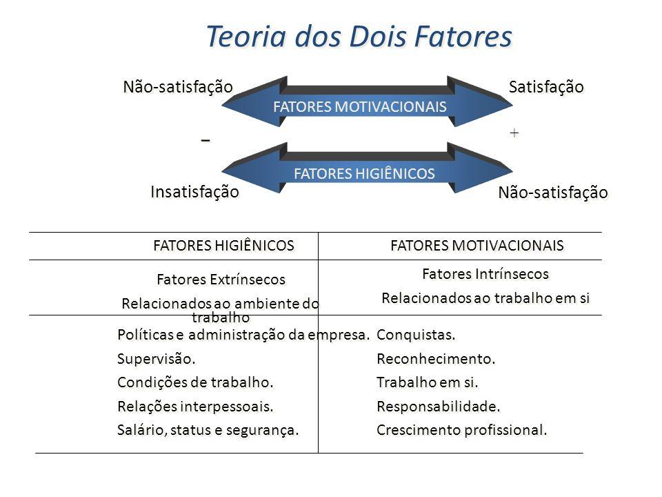 Teoria dos Dois Fatores FATORES MOTIVACIONAIS Não-satisfação Insatisfação Satisfação - - + + FATORES HIGIÊNICOS FATORES MOTIVACIONAIS Fatores Intrínse