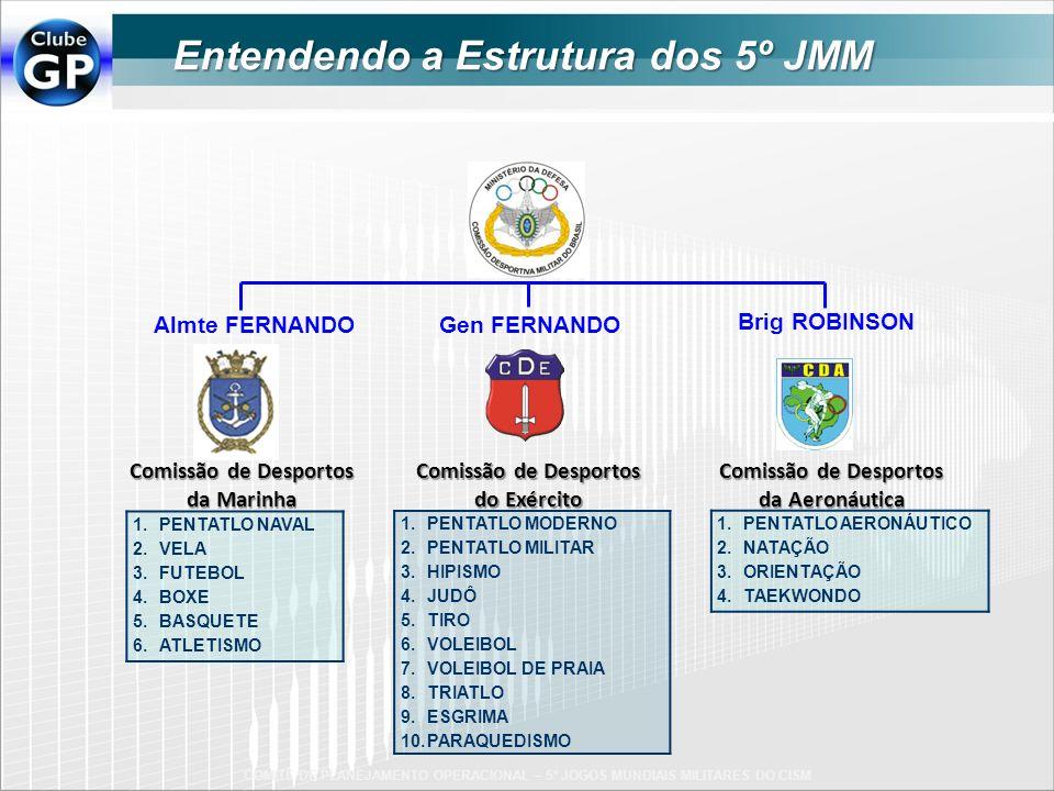 COMITÊ DE PLANEJAMENTO OPERACIONAL – 5º JOGOS MUNDIAIS MILITARES DO CISM 1.PENTATLO NAVAL 2.VELA 3.FUTEBOL 4.BOXE 5.BASQUETE 6.ATLETISMO 1.PENTATLO AE