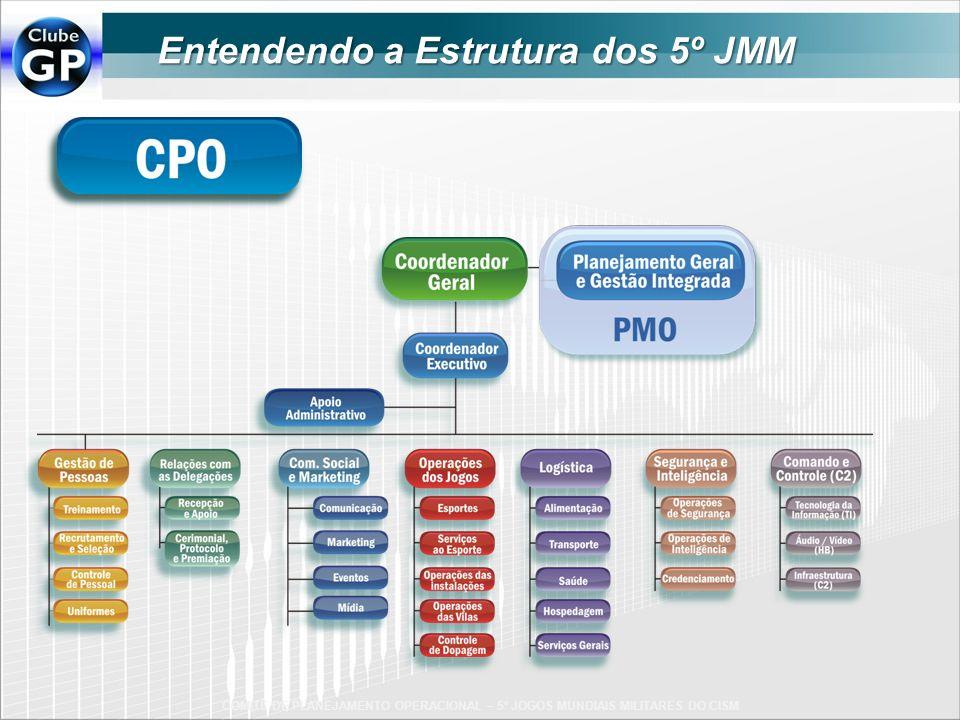 COMITÊ DE PLANEJAMENTO OPERACIONAL – 5º JOGOS MUNDIAIS MILITARES DO CISM Entendendo a Estrutura dos 5º JMM