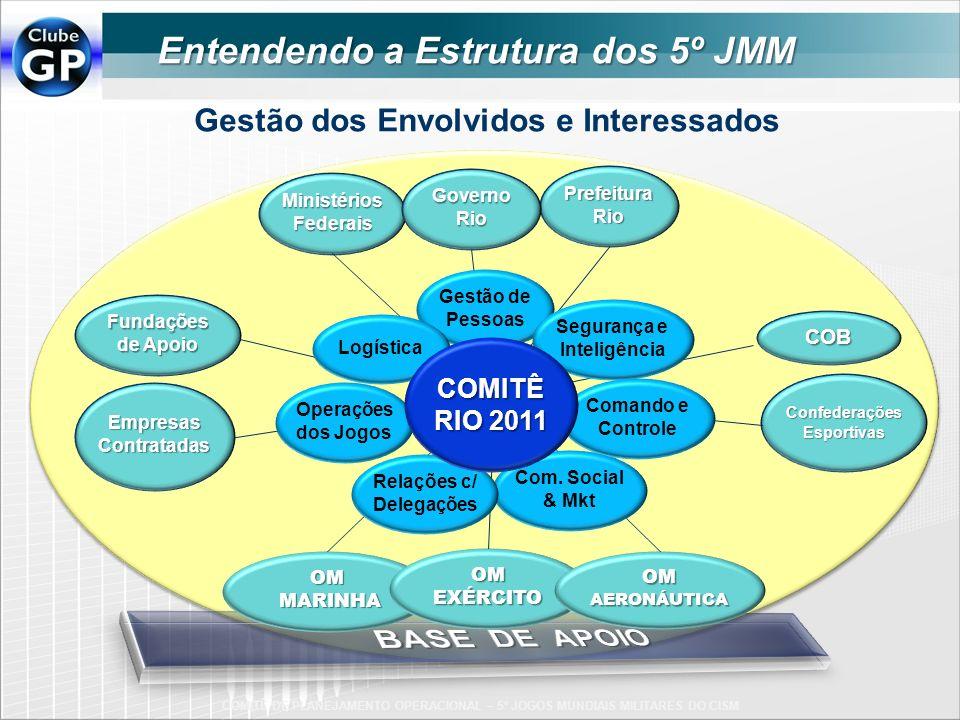 COB Fundações de Apoio EmpresasContratadas Ministérios Federais Prefeitura Rio Governo Rio Confederações Esportivas OM MARINHA MARINHA OMEXÉRCITO OM A
