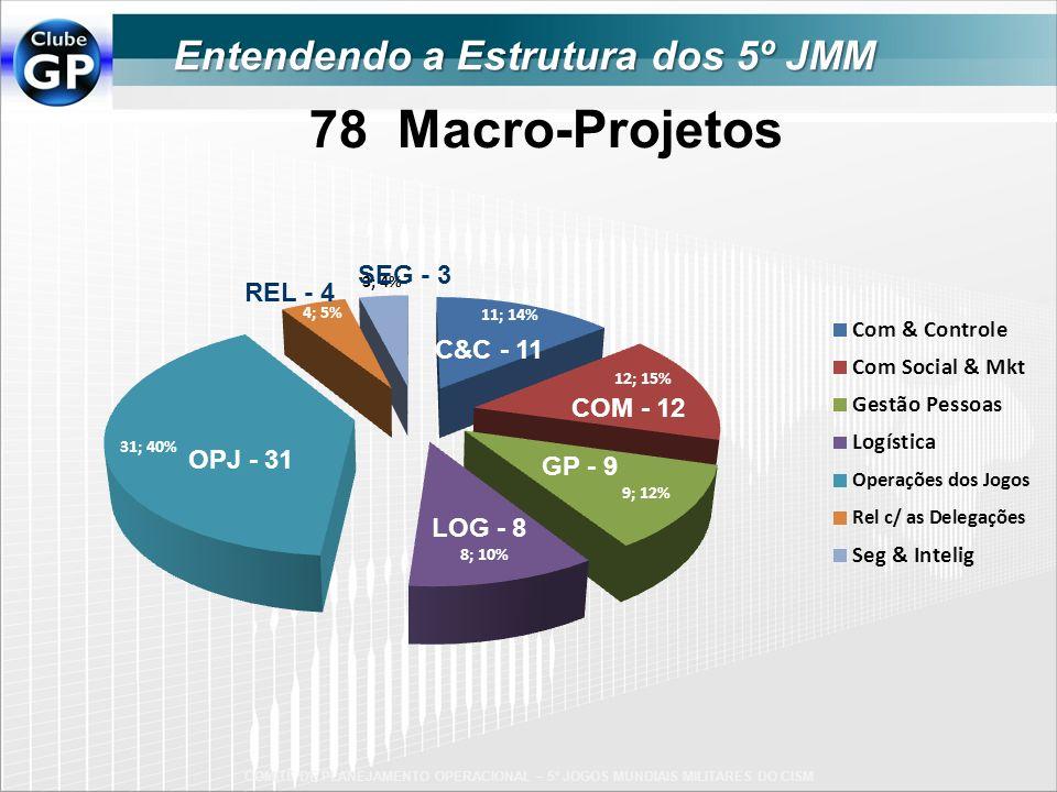 78 Macro-Projetos LOG - 8 C&C - 11 COM - 12 OPJ - 31 GP - 9 REL - 4 SEG - 3 COMITÊ DE PLANEJAMENTO OPERACIONAL – 5º JOGOS MUNDIAIS MILITARES DO CISM E