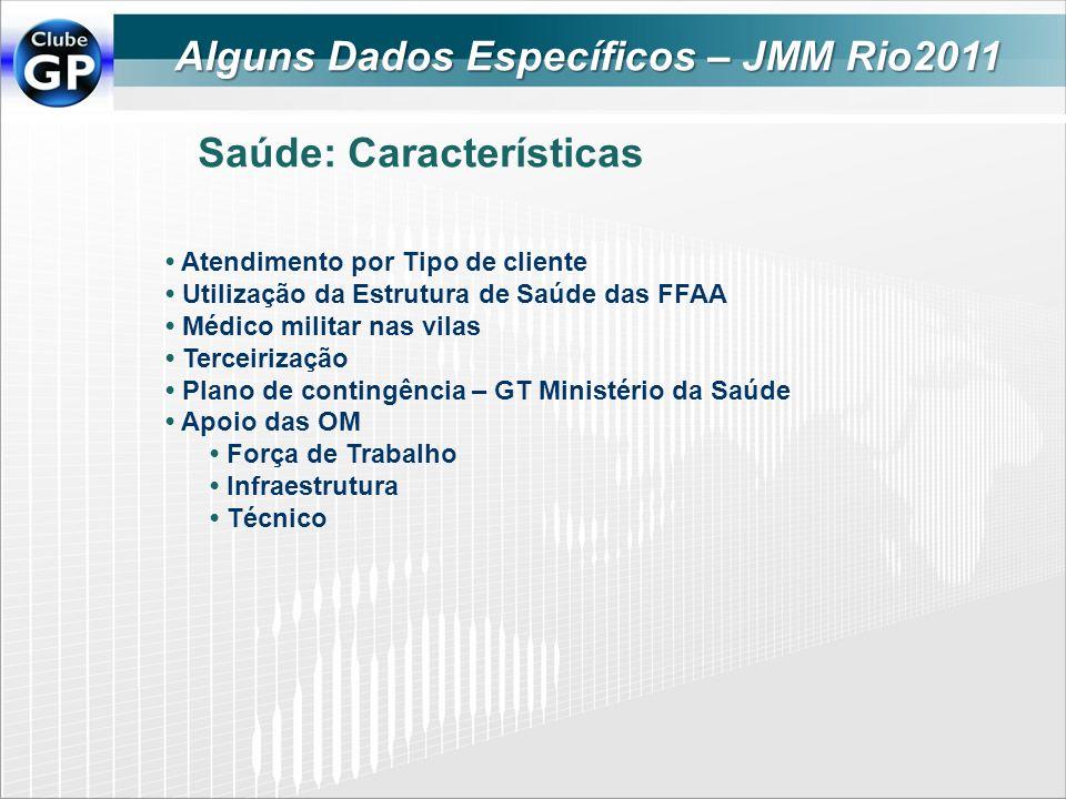 Alguns Dados Específicos – JMM Rio2011 Saúde: Características Atendimento por Tipo de cliente Utilização da Estrutura de Saúde das FFAA Médico militar