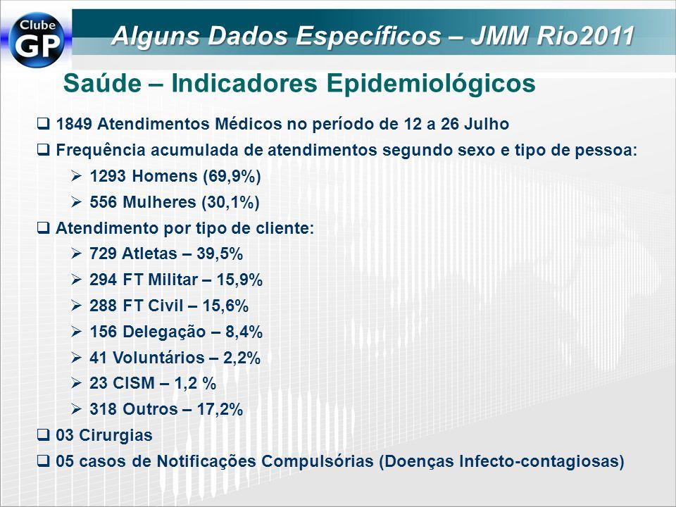 Saúde – Indicadores Epidemiológicos 1849 Atendimentos Médicos no período de 12 a 26 Julho Frequência acumulada de atendimentos segundo sexo e tipo de