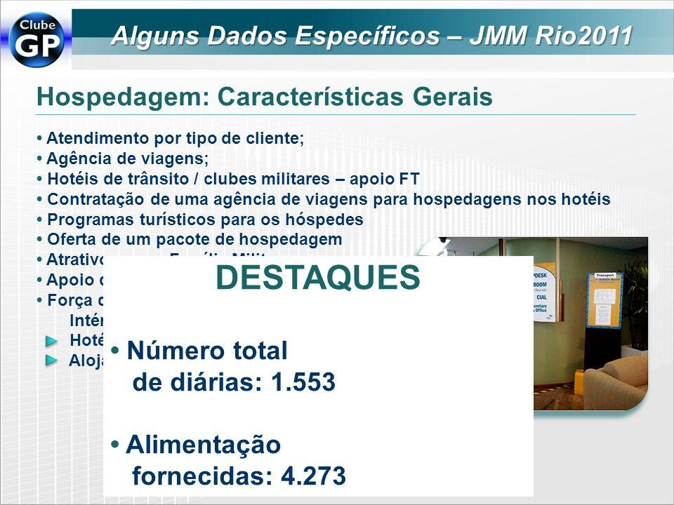 Hospedagem: Características Gerais Atendimento por tipo de cliente; Agência de viagens; Hotéis de trânsito / clubes militares – apoio FT Contratação d