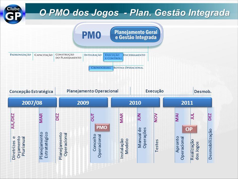 O PMO dos Jogos - Plan. Gestão Integrada Concepção Estratégica 2007/08200920102011 Planejamento Operacional Execução Desmob. Diretrizes e Orçamento Pl