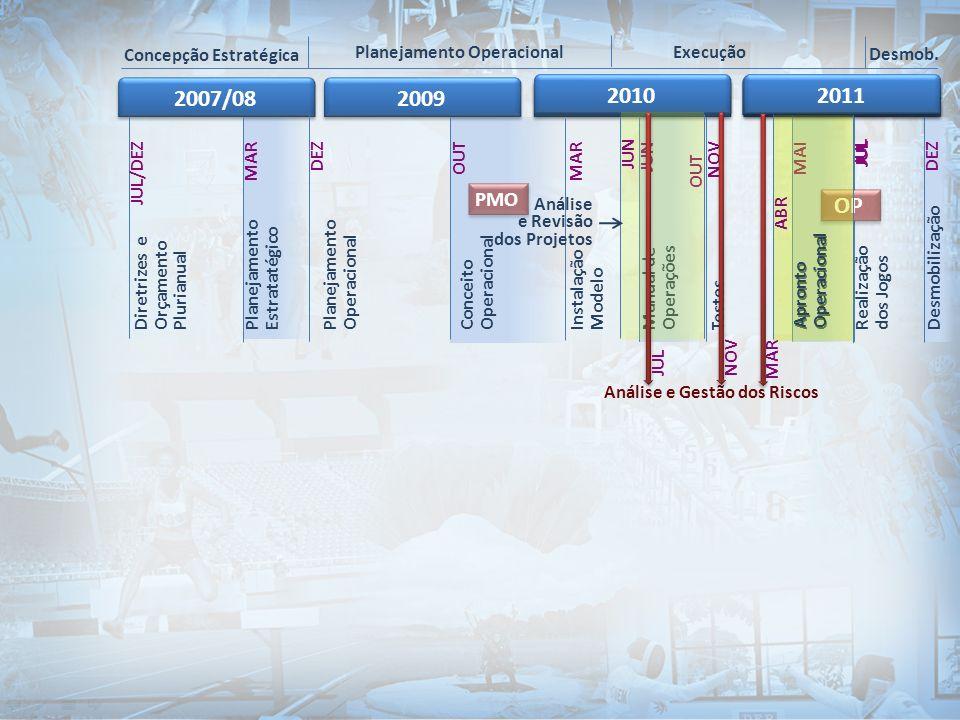 Concepção Estratégica 2007/08200920102011 Planejamento Operacional Execução Desmob. Diretrizes e Orçamento Plurianual Planejamento Operacional TestesI