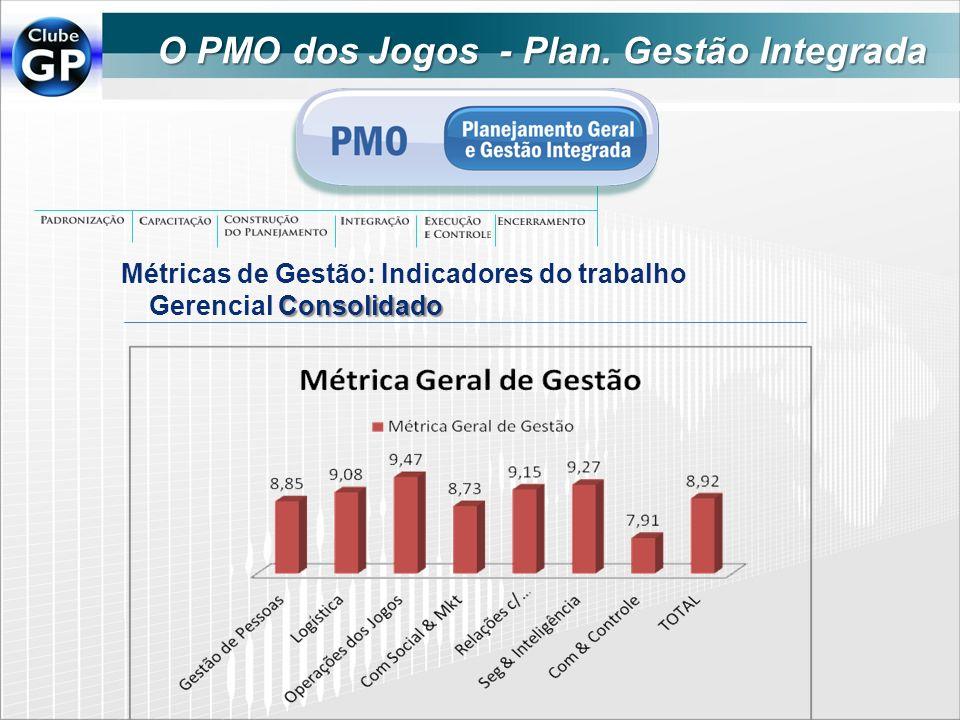 O PMO dos Jogos - Plan. Gestão Integrada Consolidado Métricas de Gestão: Indicadores do trabalho Gerencial Consolidado