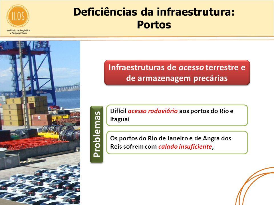Deficiências da infraestrutura: Portos Difícil acesso rodoviário aos portos do Rio e Itaguaí Os portos do Rio de Janeiro e de Angra dos Reis sofrem co