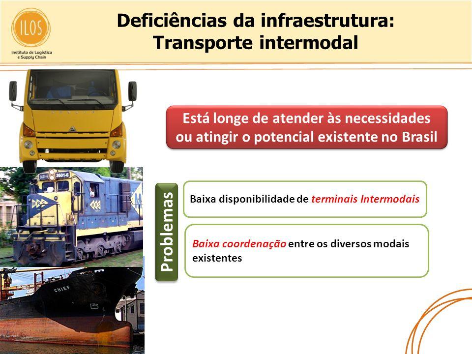 Deficiências da infraestrutura: Transporte intermodal Está longe de atender às necessidades ou atingir o potencial existente no Brasil Baixa disponibi