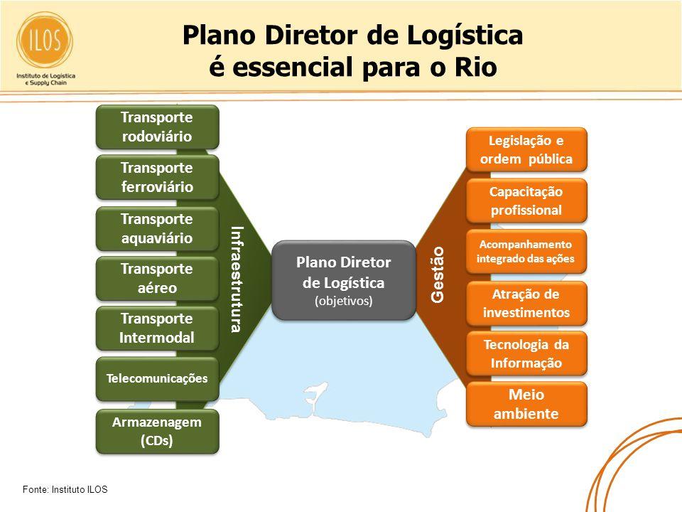 Plano Diretor de Logística é essencial para o Rio Armazenagem (CDs) Telecomunicações Transporte Intermodal Transporte aéreo Transporte aquaviário Tran