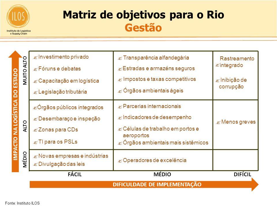 Matriz de objetivos para o Rio Gestão DIFICULDADE DE IMPLEMENTAÇÃO Fonte: Instituto ILOS Rastreamento integrado Inibição de corrupção Investimento pri