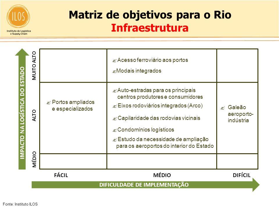 Matriz de objetivos para o Rio Infraestrutura Fonte: Instituto ILOS Acesso ferroviário aos portos Modais integrados Auto-estradas para os principais c