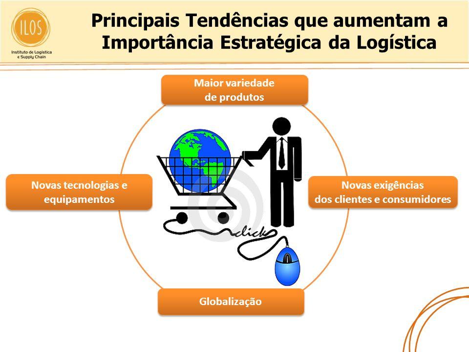 Principais Tendências que aumentam a Importância Estratégica da Logística Globalização Maior variedade de produtos Maior variedade de produtos Novas t