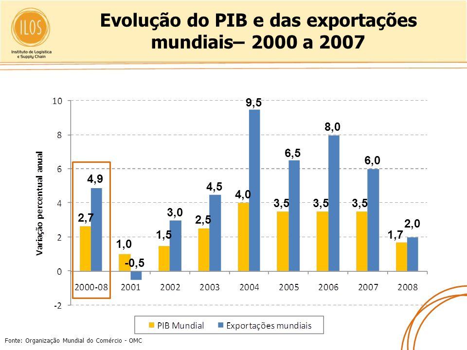 Evolução do PIB e das exportações mundiais– 2000 a 2007 Fonte: Organização Mundial do Comércio - OMC 2,7 4,9 1,0 -0,5 1,5 3,0 2,5 4,5 4,0 9,5 3,5 6,5