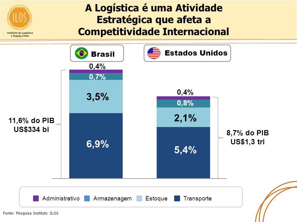 A Logística é uma Atividade Estratégica que afeta a Competitividade Internacional Estados Unidos Fonte: Pesquisa Instituto ILOS Brasil 11,6% do PIB US