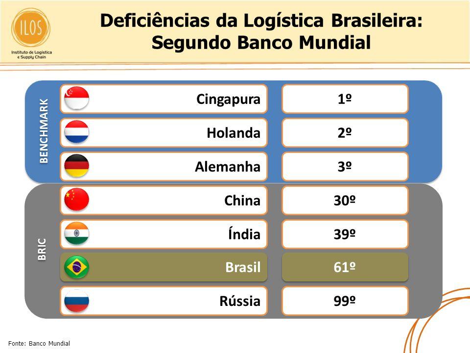 Deficiências da Logística Brasileira: Segundo Banco Mundial Cingapura Holanda Alemanha China Índia Brasil Rússia 1º 2º 3º 30º 39º 61º 99º Fonte: Banco