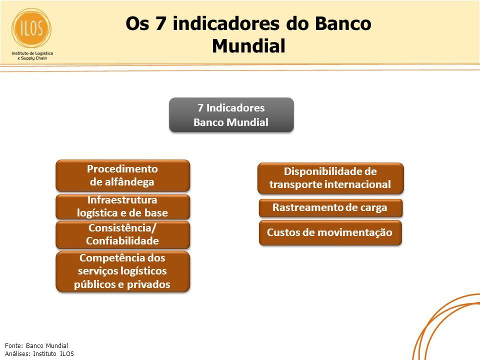 Os 7 indicadores do Banco Mundial Fonte: Banco Mundial Análises: Instituto ILOS Procedimento de alfândega Infraestrutura logística e de base Consistên