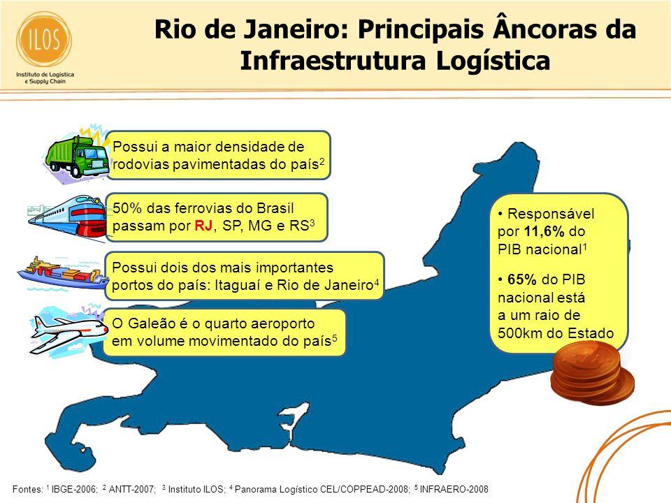 Rio de Janeiro: Principais Âncoras da Infraestrutura Logística Fontes: 1 IBGE-2006; 2 ANTT-2007; 3 Instituto ILOS; 4 Panorama Logístico CEL/COPPEAD-20