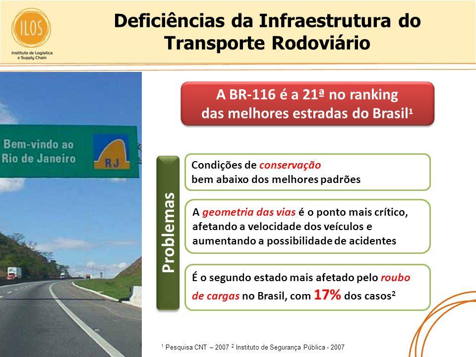 Deficiências da Infraestrutura do Transporte Rodoviário Condições de conservação bem abaixo dos melhores padrões A geometria das vias é o ponto mais c