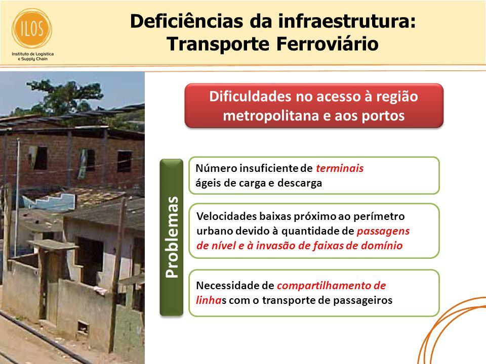 Deficiências da infraestrutura: Transporte Ferroviário Número insuficiente de terminais ágeis de carga e descarga Velocidades baixas próximo ao períme