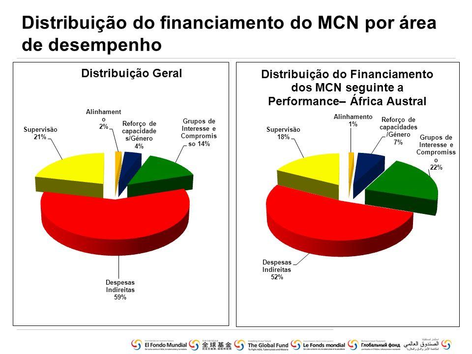 Distribuição do financiamento do MCN por área de desempenho