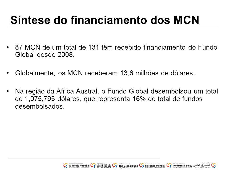 Síntese do financiamento dos MCN 87 MCN de um total de 131 têm recebido financiamento do Fundo Global desde 2008. Globalmente, os MCN receberam 13,6 m