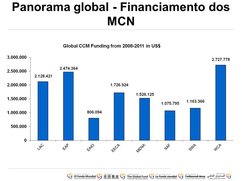 Distribuição do financiamento por categoria de custo
