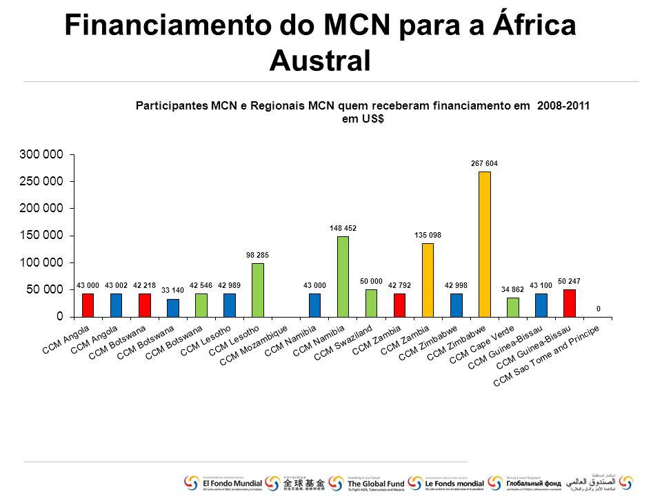 Financiamento do MCN para a África Austral