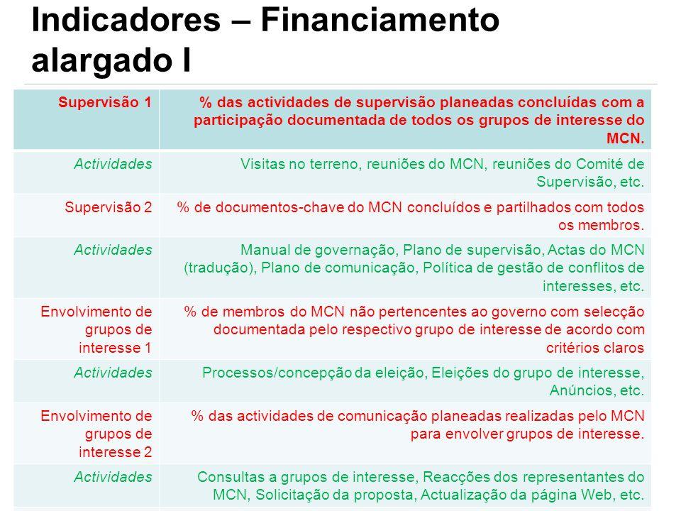 Indicadores – Financiamento alargado I Supervisão 1% das actividades de supervisão planeadas concluídas com a participação documentada de todos os gru