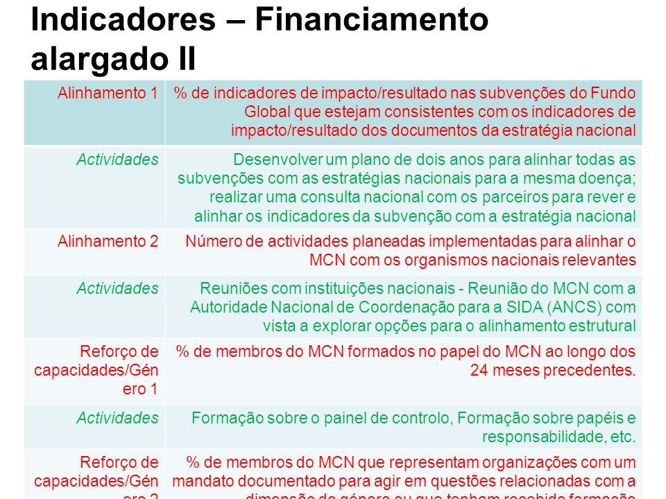 Indicadores – Financiamento alargado II Alinhamento 1% de indicadores de impacto/resultado nas subvenções do Fundo Global que estejam consistentes com