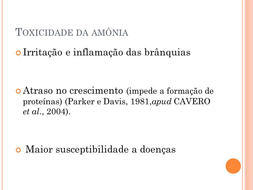 T OXICIDADE DA AMÔNIA Irritação e inflamação das brânquias Atraso no crescimento (impede a formação de proteínas) (Parker e Davis, 1981, apud CAVERO et al., 2004).