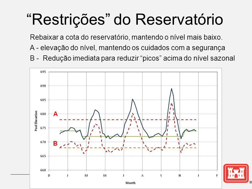Rebaixar a cota do reservatório, mantendo o nível mais baixo. A - elevação do nível, mantendo os cuidados com a segurança B - Redução imediata para re