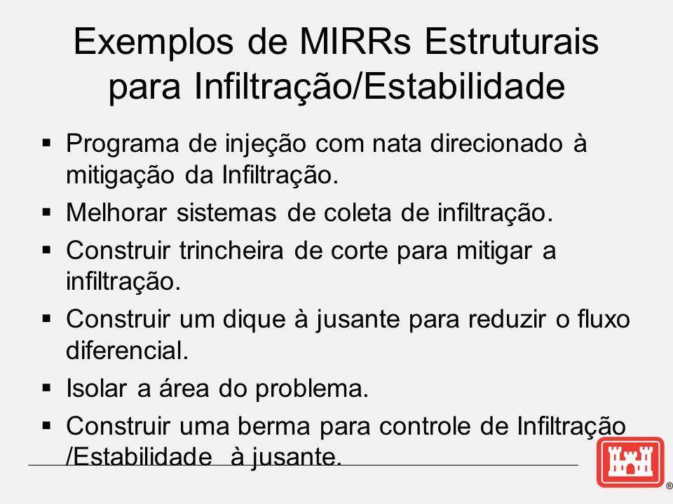 Programa de injeção com nata direcionado à mitigação da Infiltração.