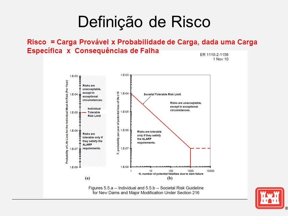 Definição de Risco Risco = Carga Provável x Probabilidade de Carga, dada uma Carga Específica x Consequências de Falha