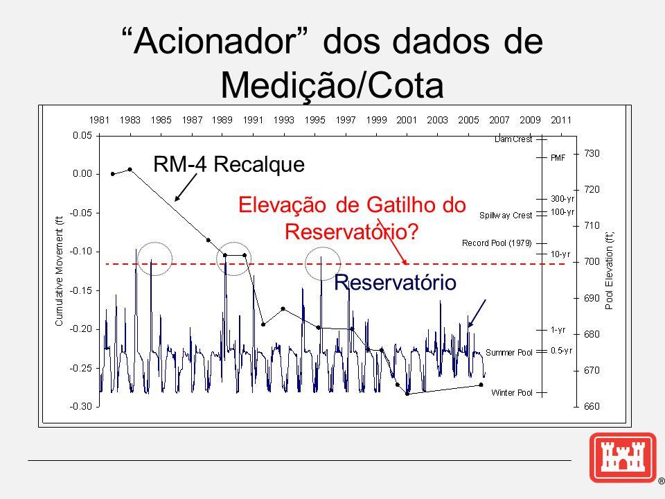 Elevação de Gatilho do Reservatório? RM-4 Recalque Reservatório Acionador dos dados de Medição/Cota