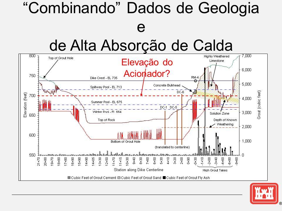 Elevação do Acionador? Combinando Dados de Geologia e de Alta Absorção de Calda
