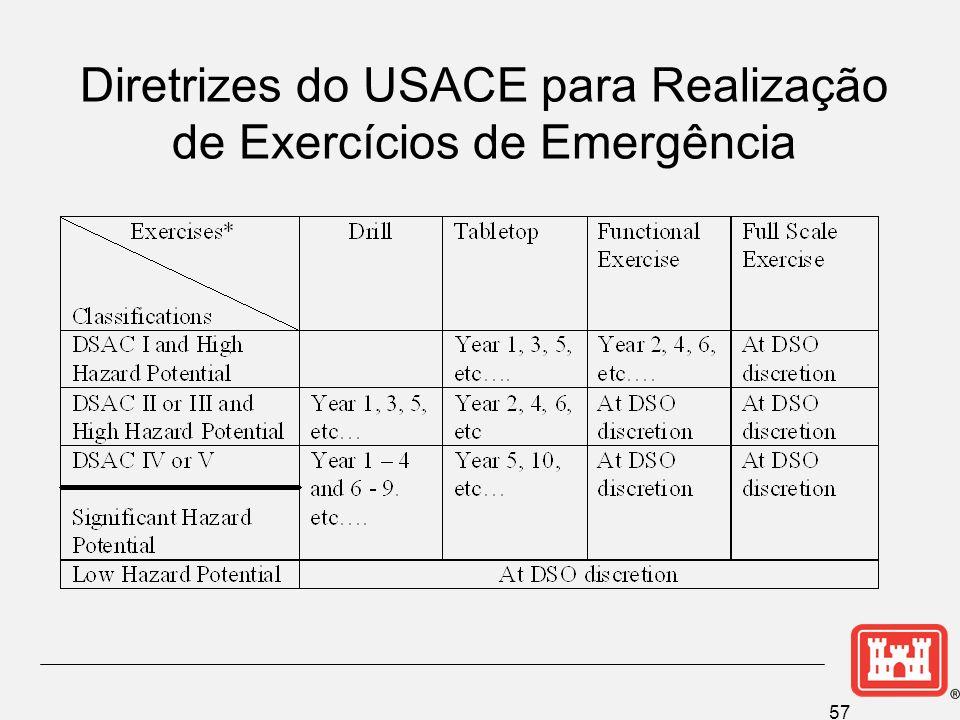 57 Diretrizes do USACE para Realização de Exercícios de Emergência
