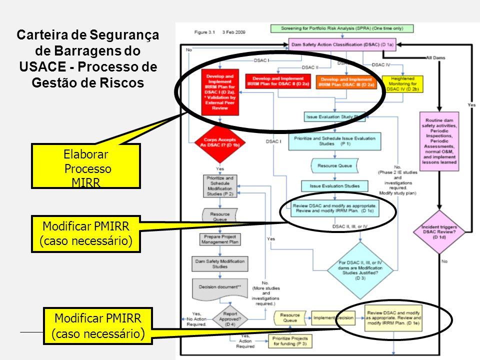 Carteira de Segurança de Barragens do USACE - Processo de Gestão de Riscos Elaborar Processo MIRR Modificar PMIRR (caso necessário)