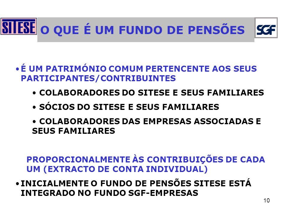 10 O QUE É UM FUNDO DE PENSÕES É UM PATRIMÓNIO COMUM PERTENCENTE AOS SEUS PARTICIPANTES/CONTRIBUINTES COLABORADORES DO SITESE E SEUS FAMILIARES SÓCIOS DO SITESE E SEUS FAMILIARES COLABORADORES DAS EMPRESAS ASSOCIADAS E SEUS FAMILIARES PROPORCIONALMENTE ÀS CONTRIBUIÇÕES DE CADA UM (EXTRACTO DE CONTA INDIVIDUAL) INICIALMENTE O FUNDO DE PENSÕES SITESE ESTÁ INTEGRADO NO FUNDO SGF-EMPRESAS