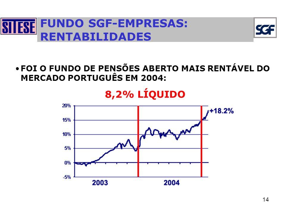 14 FUNDO SGF-EMPRESAS: RENTABILIDADES FOI O FUNDO DE PENSÕES ABERTO MAIS RENTÁVEL DO MERCADO PORTUGUÊS EM 2004: 8,2% LÍQUIDO