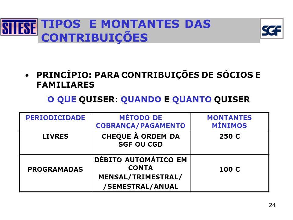 24 TIPOS E MONTANTES DAS CONTRIBUIÇÕES PRINCÍPIO: PARA CONTRIBUIÇÕES DE SÓCIOS E FAMILIARES O QUE QUISER: QUANDO E QUANTO QUISER PERIODICIDADEMÉTODO DE COBRANÇA/PAGAMENTO MONTANTES MÍNIMOS LIVRESCHEQUE À ORDEM DA SGF OU CGD 250 PROGRAMADAS DÉBITO AUTOMÁTICO EM CONTA MENSAL/TRIMESTRAL/ /SEMESTRAL/ANUAL 100