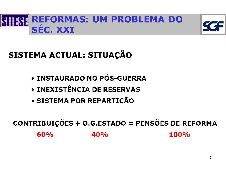 3 REFORMAS: UM PROBLEMA DO SÉC. XXI SISTEMA ACTUAL: SITUAÇÃO INSTAURADO NO PÓS-GUERRA INEXISTÊNCIA DE RESERVAS SISTEMA POR REPARTIÇÃO CONTRIBUIÇÕES +