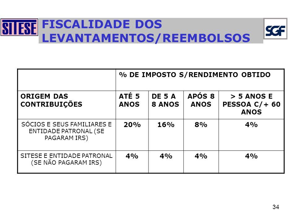 34 FISCALIDADE DOS LEVANTAMENTOS/REEMBOLSOS % DE IMPOSTO S/RENDIMENTO OBTIDO ORIGEM DAS CONTRIBUIÇÕES ATÉ 5 ANOS DE 5 A 8 ANOS APÓS 8 ANOS > 5 ANOS E PESSOA C/+ 60 ANOS SÓCIOS E SEUS FAMILIARES E ENTIDADE PATRONAL (SE PAGARAM IRS) 20%16%8%4% SITESE E ENTIDADE PATRONAL (SE NÃO PAGARAM IRS) 4%