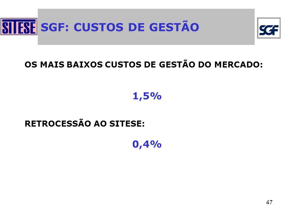 47 SGF: CUSTOS DE GESTÃO OS MAIS BAIXOS CUSTOS DE GESTÃO DO MERCADO: 1,5% RETROCESSÃO AO SITESE: 0,4%