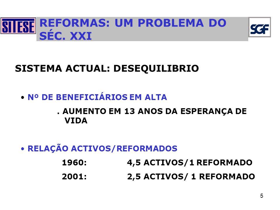 5 REFORMAS: UM PROBLEMA DO SÉC.XXI SISTEMA ACTUAL: DESEQUILIBRIO Nº DE BENEFICIÁRIOS EM ALTA.